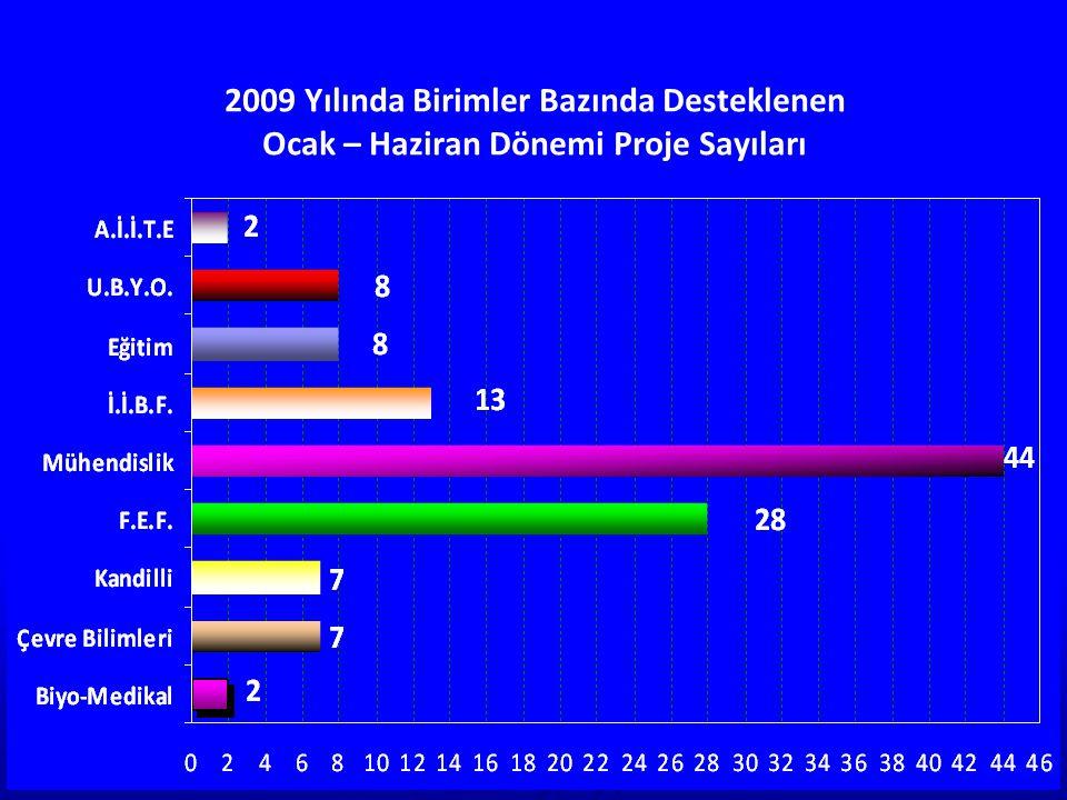 2009 Yılında Birimler Bazında Desteklenen Çok Disiplinli (R) – Altyapı (S) – Complementary Fund (M) Kodlu Proje Sayıları