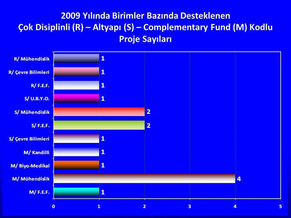 2009 Yılı Proje Sayılarının Birimlere Göre Oransal Dağılımı
