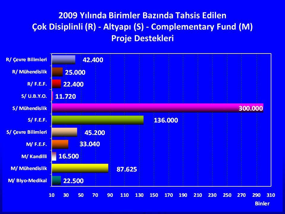 2009 Yılında Birimler Bazında Tahsis Edilen Çok Disiplinli (R) - Altyapı (S) - Complementary Fund (M) Proje Destekleri