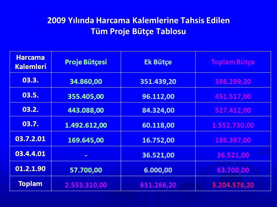 2009 Yılında Devam Eden ve Sonuçlandırılan Proje Sayıları   16 Şubat 2010 tarihi itibariyle, Devam Eden Proje Sayısı: 263 Adet Süresini Doldurmuş Proje Sayısı: 38 Adet olmak üzere 301 adet devam eden proje bulunmaktadır.