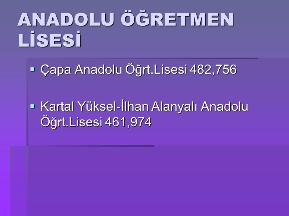  Çapa Anadolu Öğrt.Lisesi 482,756  Kartal Yüksel-İlhan Alanyalı Anadolu Öğrt.Lisesi 461,974 ANADOLU ÖĞRETMEN LİSESİ