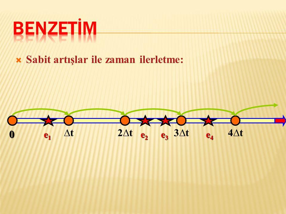  Sabit artışlar ile zaman ilerletme:  [ 0, ] zaman aralığında, e 1 zamanında ortaya çıkan olay, modelde At zamanında olmuş gibi dikkate alınır.