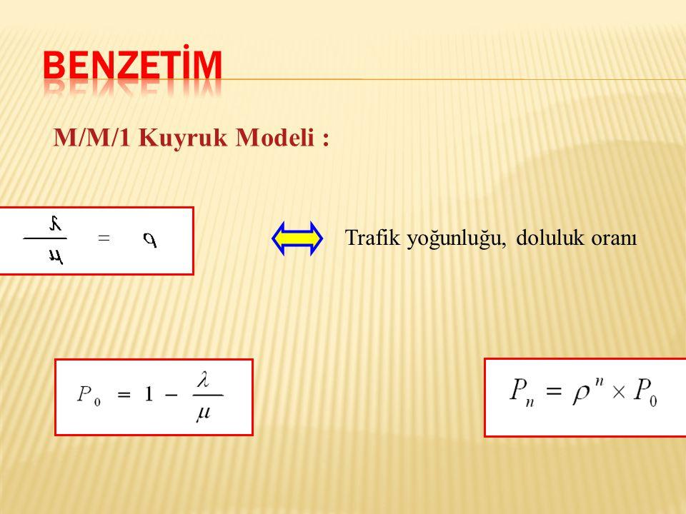 M/M/1 Kuyruk Modeli: