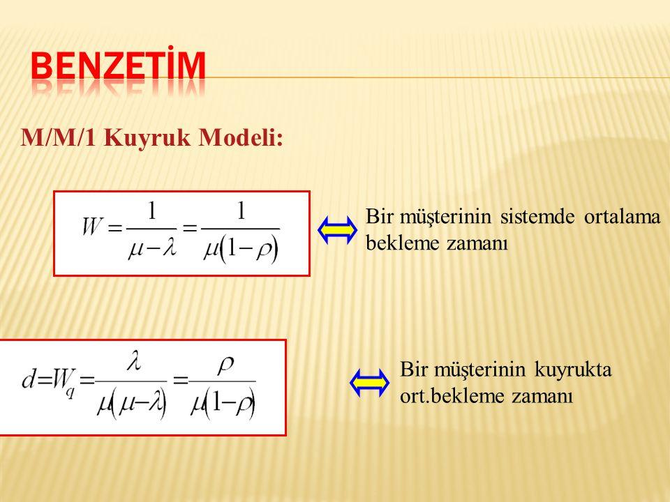 M/M/1 Kuyruk Modeli: Bir müşterinin sistemde ortalama bekleme zamanı Bir müşterinin kuyrukta ort.bekleme zamanı