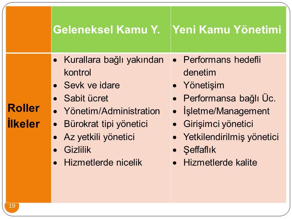 19 Geleneksel Kamu Y. Yeni Kamu Yönetimi Roller İlkeler  Kurallara bağlı yakından kontrol  Sevk ve idare  Sabit ücret  Yönetim/Administration  Bü