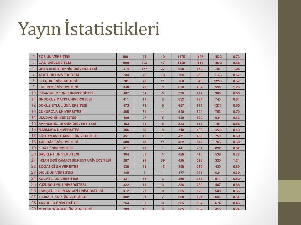 Yayın İstatistikleri