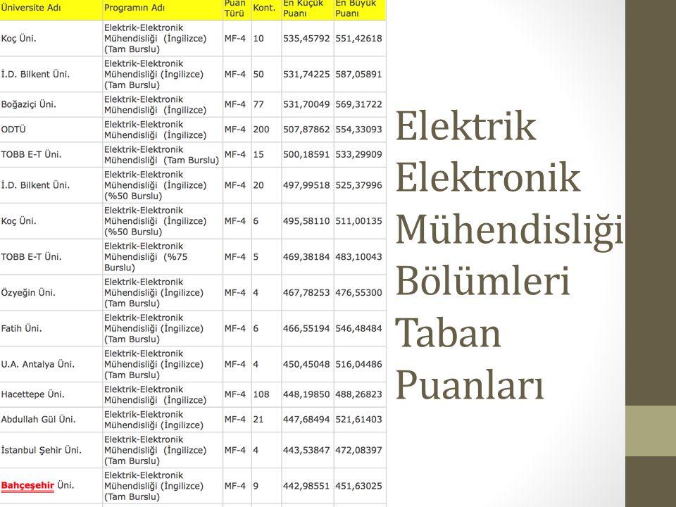 Elektrik Elektronik Mühendisliği Bölümleri Taban Puanları
