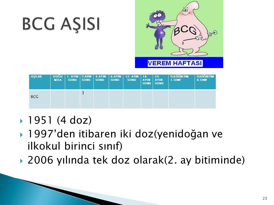23  1951 (4 doz)  1997'den itibaren iki doz(yenidoğan ve ilkokul birinci sınıf)  2006 yılında tek doz olarak(2. ay bitiminde)