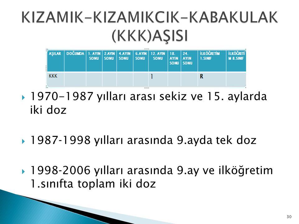 30  1970-1987 yılları arası sekiz ve 15. aylarda iki doz  1987‐1998 yılları arasında 9.ayda tek doz  1998‐2006 yılları arasında 9.ay ve ilköğretim