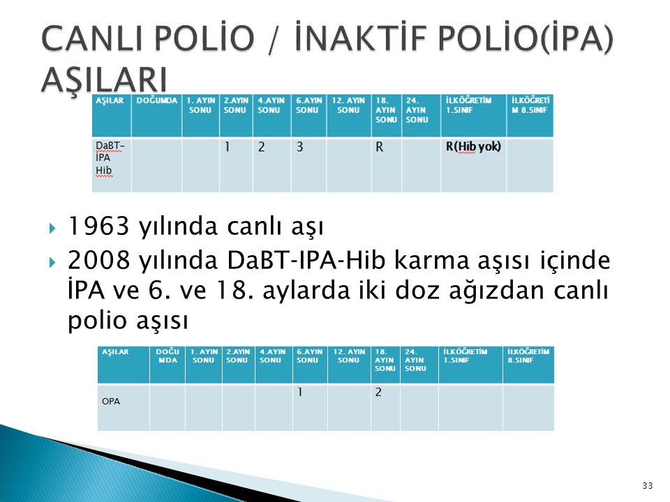 33  1963 yılında canlı aşı  2008 yılında DaBT‐IPA‐Hib karma aşısı içinde İPA ve 6. ve 18. aylarda iki doz ağızdan canlı polio aşısı