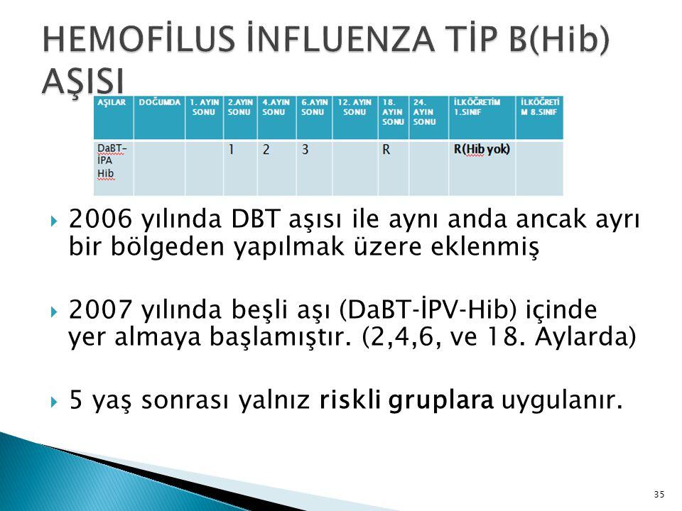 35  2006 yılında DBT aşısı ile aynı anda ancak ayrı bir bölgeden yapılmak üzere eklenmiş  2007 yılında beşli aşı (DaBT‐İPV‐Hib) içinde yer almaya ba