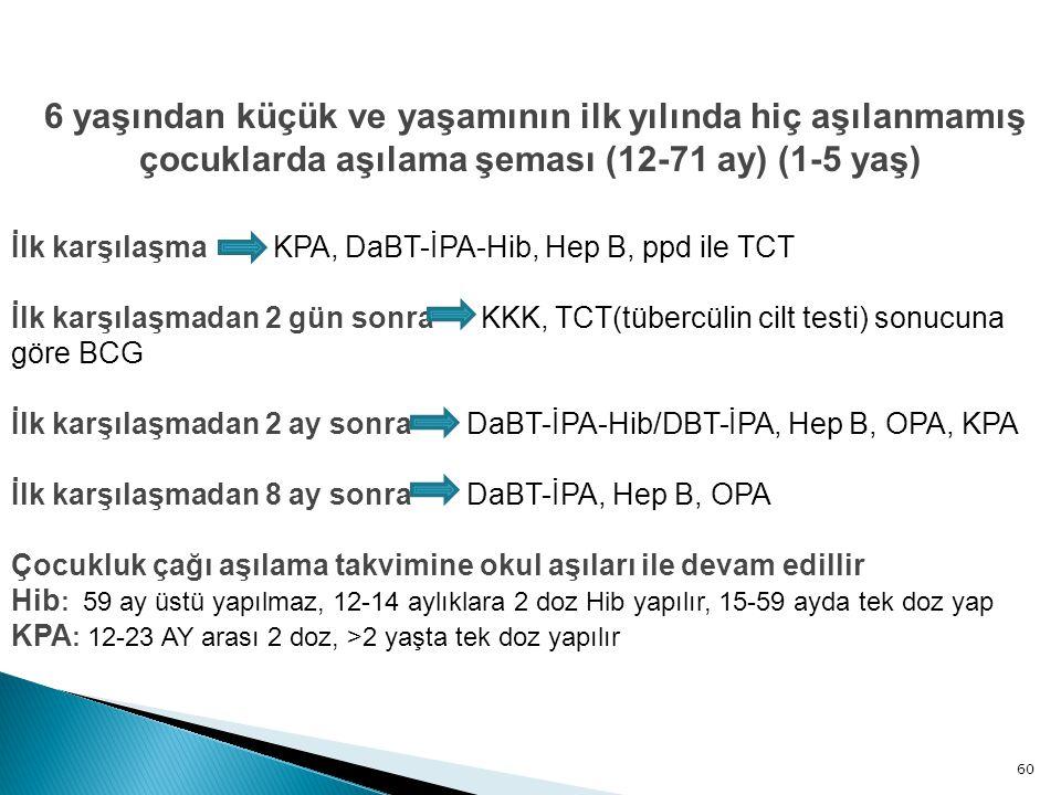 60 6 yaşından küçük ve yaşamının ilk yılında hiç aşılanmamış çocuklarda aşılama şeması (12-71 ay) (1-5 yaş) İlk karşılaşma KPA, DaBT-İPA-Hib, Hep B, p