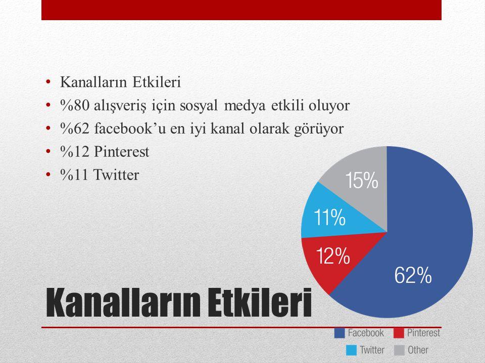 Kanalların Etkileri %80 alışveriş için sosyal medya etkili oluyor %62 facebook'u en iyi kanal olarak görüyor %12 Pinterest %11 Twitter
