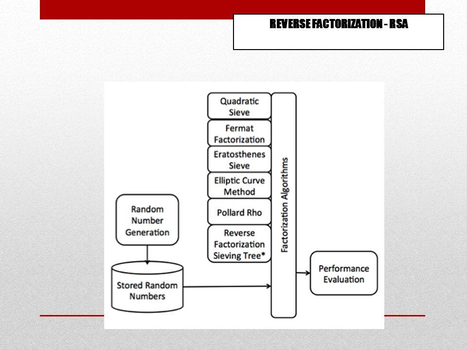 REVERSE FACTORIZATION - RSA
