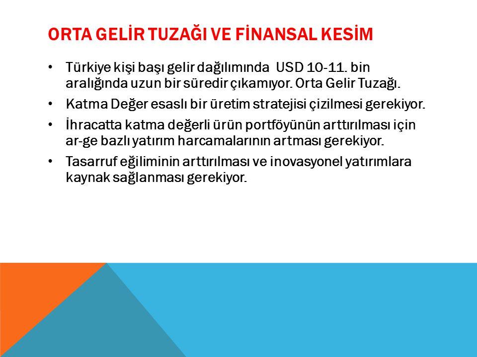ORTA GELİR TUZAĞI VE FİNANSAL KESİM Türkiye kişi başı gelir dağılımında USD 10-11.