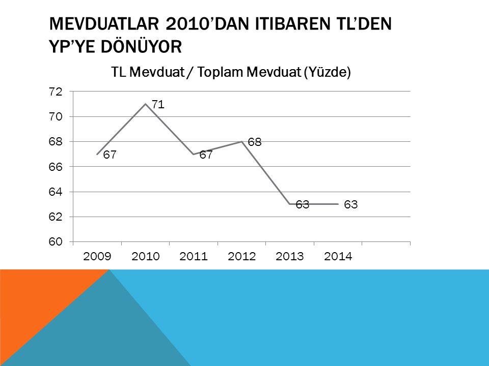 MEVDUATLAR 2010'DAN ITIBAREN TL'DEN YP'YE DÖNÜYOR
