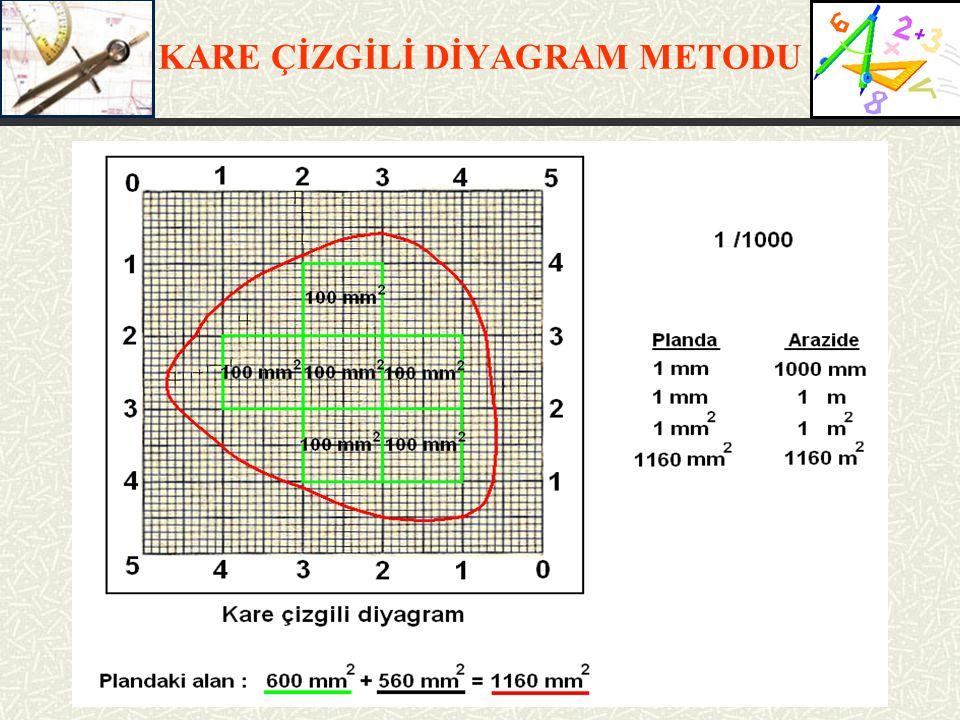 PLANİMETRE İLE ALAN ÖLÇMESİ Planimetre İle Alan Hesabı F = n x q F = Alan (m 2 ) (mm 2 ) n = Planimetre okuması q = Verniyer birim alan değeri (m 2 ) (mm 2 )