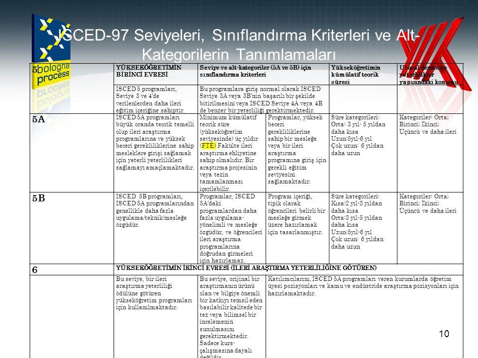 ISCED-97 Seviyeleri, Sınıflandırma Kriterleri ve Alt- Kategorilerin Tanımlamaları 5 YÜKSEKÖĞRETİMİN BİRİNCİ EVRESİ Seviye ve alt-kategoriler (5A ve 5B