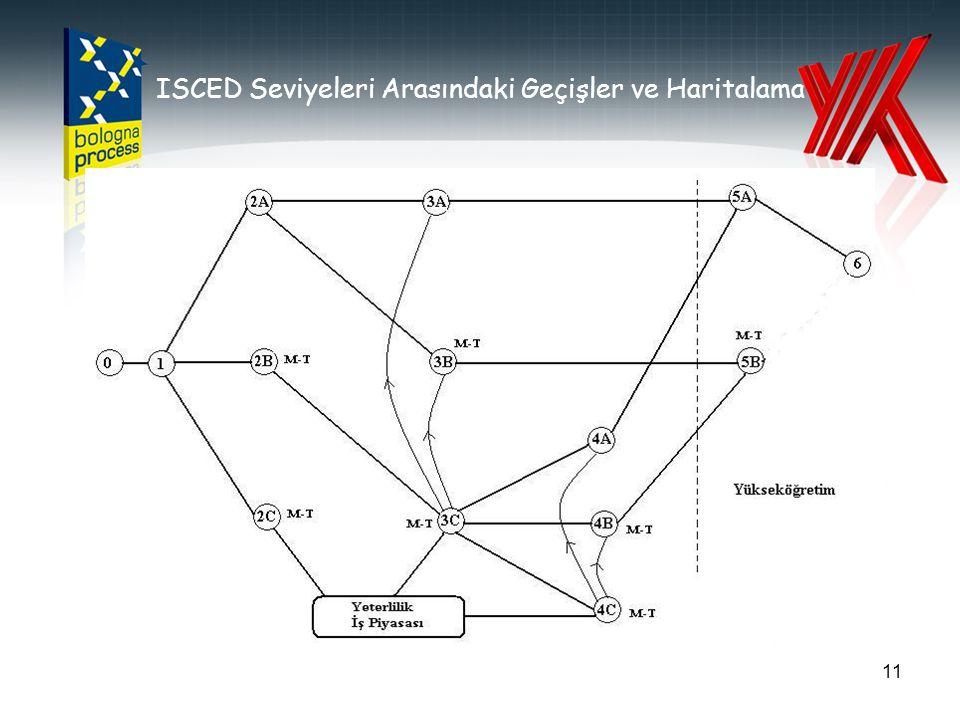 ISCED Seviyeleri Arasındaki Geçişler ve Haritalama 11