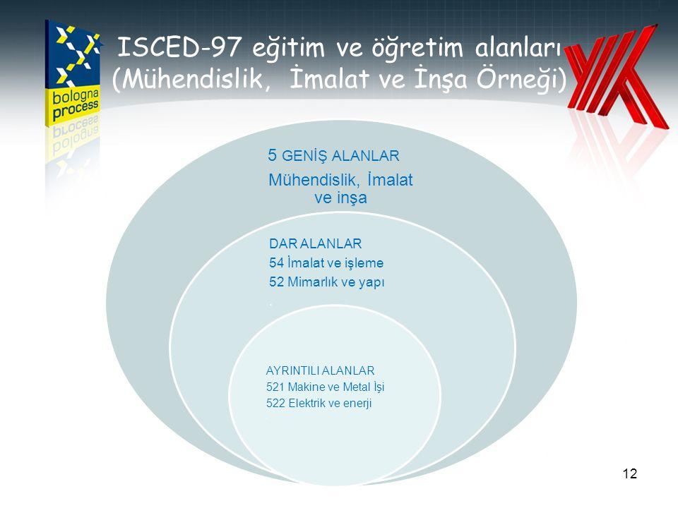 ISCED-97 eğitim ve öğretim alanları (Mühendislik, İmalat ve İnşa Örneği) 12 5 GENİŞ ALANLAR Mühendislik, İmalat ve inşa DAR ALANLAR 54 İmalat ve işlem