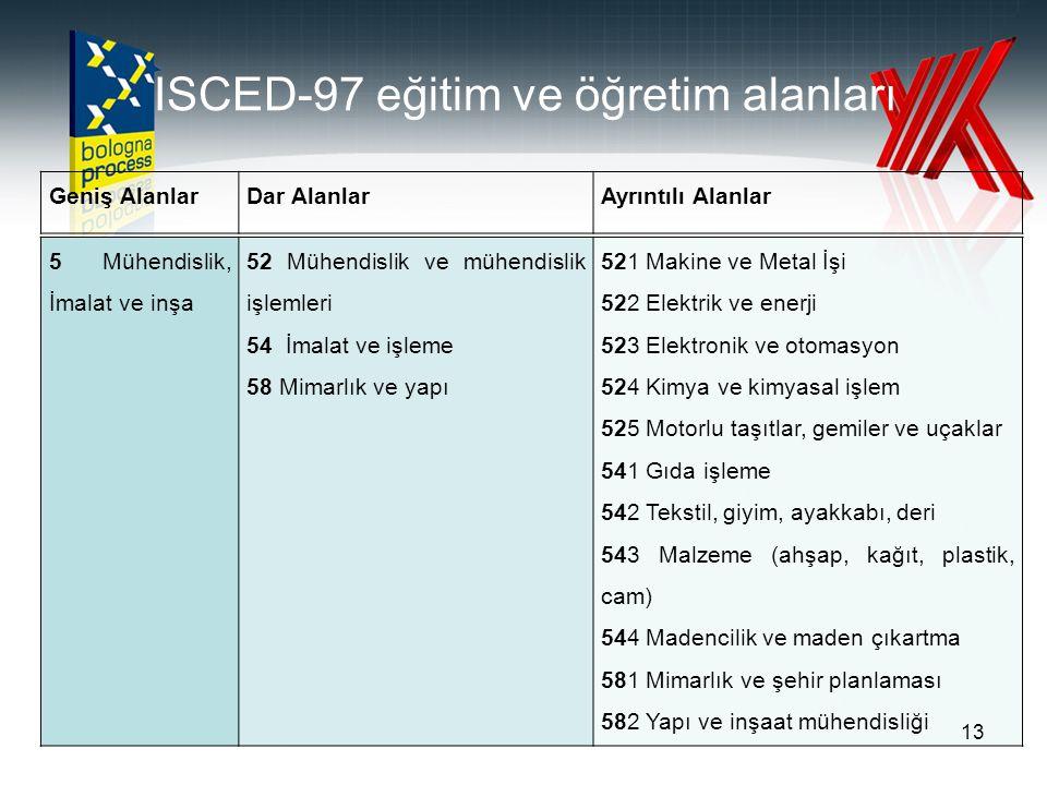 ISCED-97 eğitim ve öğretim alanları 5 Mühendislik, İmalat ve inşa 52 Mühendislik ve mühendislik işlemleri 54 İmalat ve işleme 58 Mimarlık ve yapı 521