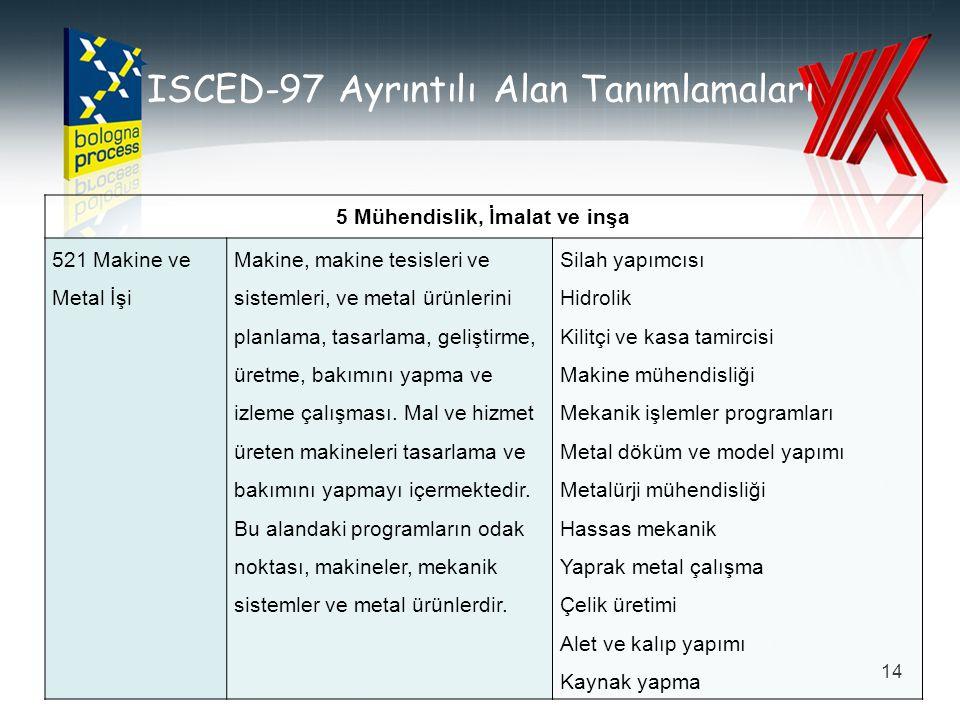 ISCED-97 Ayrıntılı Alan Tanımlamaları 14 5 Mühendislik, İmalat ve inşa 521 Makine ve Metal İşi Makine, makine tesisleri ve sistemleri, ve metal ürünle