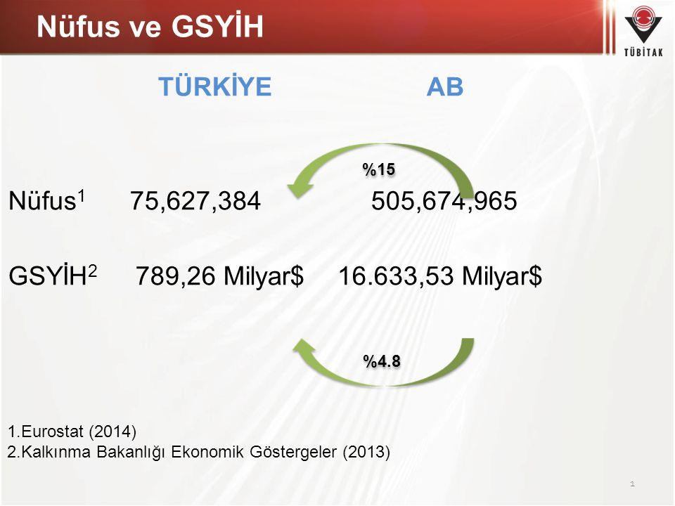 Nüfus ve GSYİH TÜRKİYE AB Nüfus 1 75,627,384 505,674,965 GSYİH 2 789,26 Milyar$ 16.633,53 Milyar$ 1 1.Eurostat (2014) 2.Kalkınma Bakanlığı Ekonomik Gö