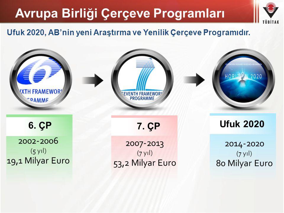 2002-2006 (5 yıl) 19,1 Milyar Euro 6. ÇP 2007-2013 (7 yıl) 53,2 Milyar Euro 7. ÇP 2014-2020 (7 yıl) 80 Milyar Euro Ufuk 2020 Ufuk 2020, AB'nin yeni Ar