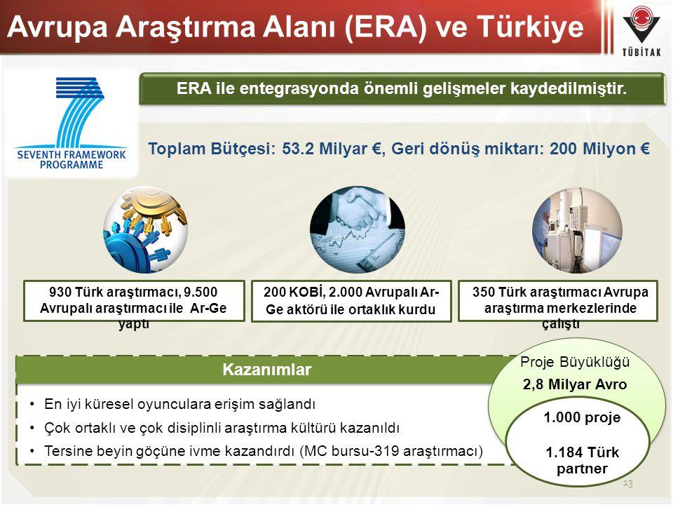 Avrupa Araştırma Alanı (ERA) ve Türkiye 930 Türk araştırmacı, 9.500 Avrupalı araştırmacı ile Ar-Ge yaptı 200 KOBİ, 2.000 Avrupalı Ar- Ge aktörü ile or