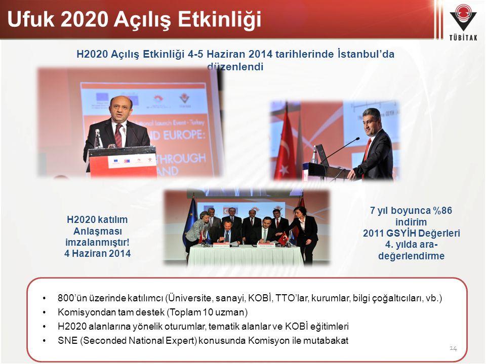 Ufuk 2020 Açılış Etkinliği H2020 Açılış Etkinliği 4-5 Haziran 2014 tarihlerinde İstanbul'da düzenlendi 800'ün üzerinde katılımcı (Üniversite, sanayi,