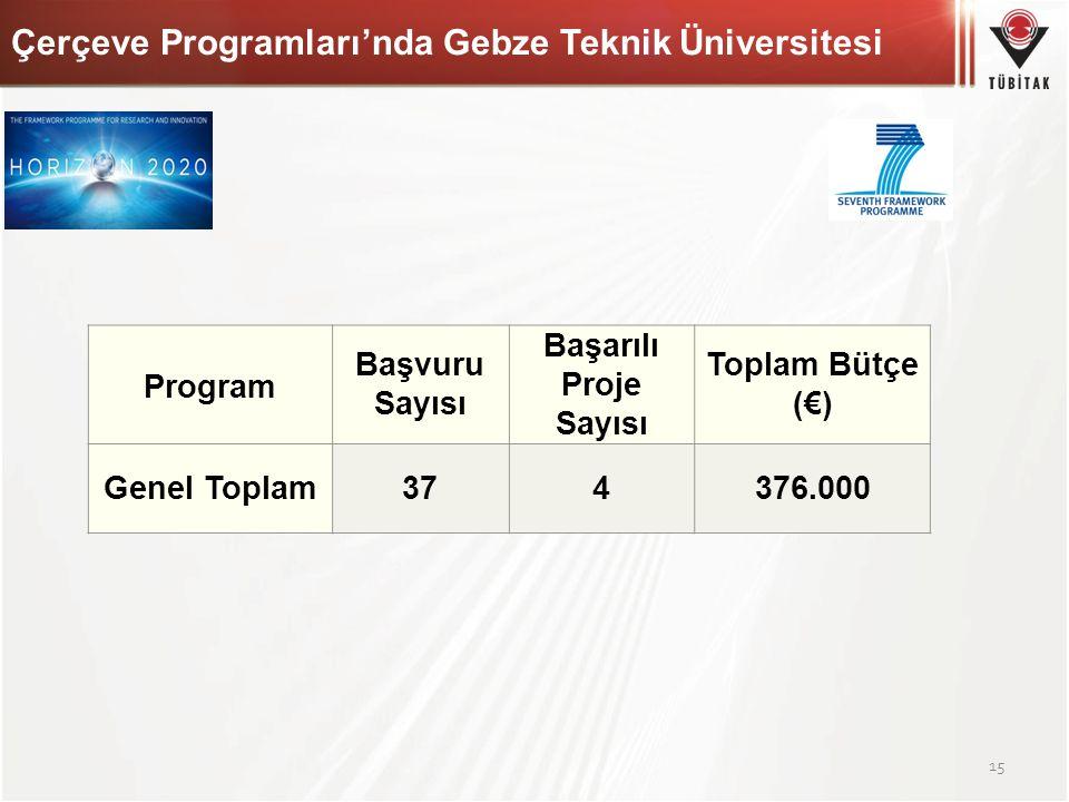 15 Program Başvuru Sayısı Başarılı Proje Sayısı Toplam Bütçe (€) Genel Toplam374376.000 Çerçeve Programları'nda Gebze Teknik Üniversitesi