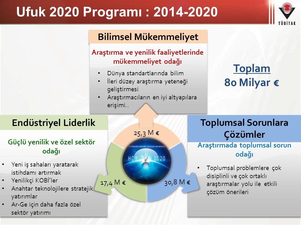 Ufuk 2020 Programı : 2014-2020 16 Dünya standartlarında bilim İleri düzey araştırma yeteneği geliştirmesi Araştırmacıların en iyi altyapılara erişimi.