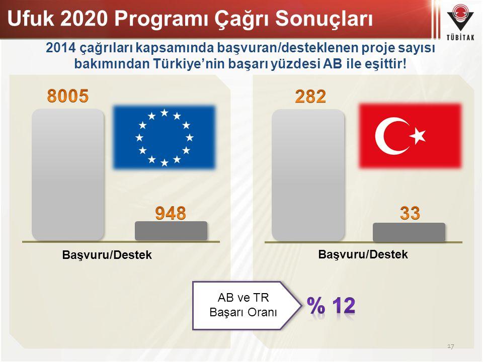 Ufuk 2020 Programı Çağrı Sonuçları 17 Başvuru/Destek AB ve TR Başarı Oranı 2014 çağrıları kapsamında başvuran/desteklenen proje sayısı bakımından Türk