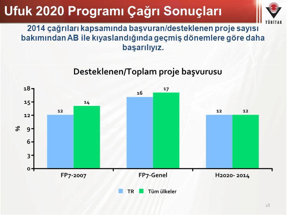 18 2014 çağrıları kapsamında başvuran/desteklenen proje sayısı bakımından AB ile kıyaslandığında geçmiş dönemlere göre daha başarılıyız. Ufuk 2020 Pro