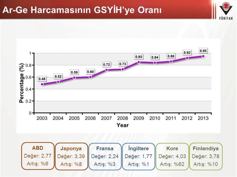 Ar-Ge Harcamasının GSYİH'ye Oranı Japonya Değer: 3,39 Artış: %8 ABD Değer: 2,77 Artış: %6 Fransa Değer: 2,24 Artış: %3 Finlandiya Değer: 3,78 Artış: %