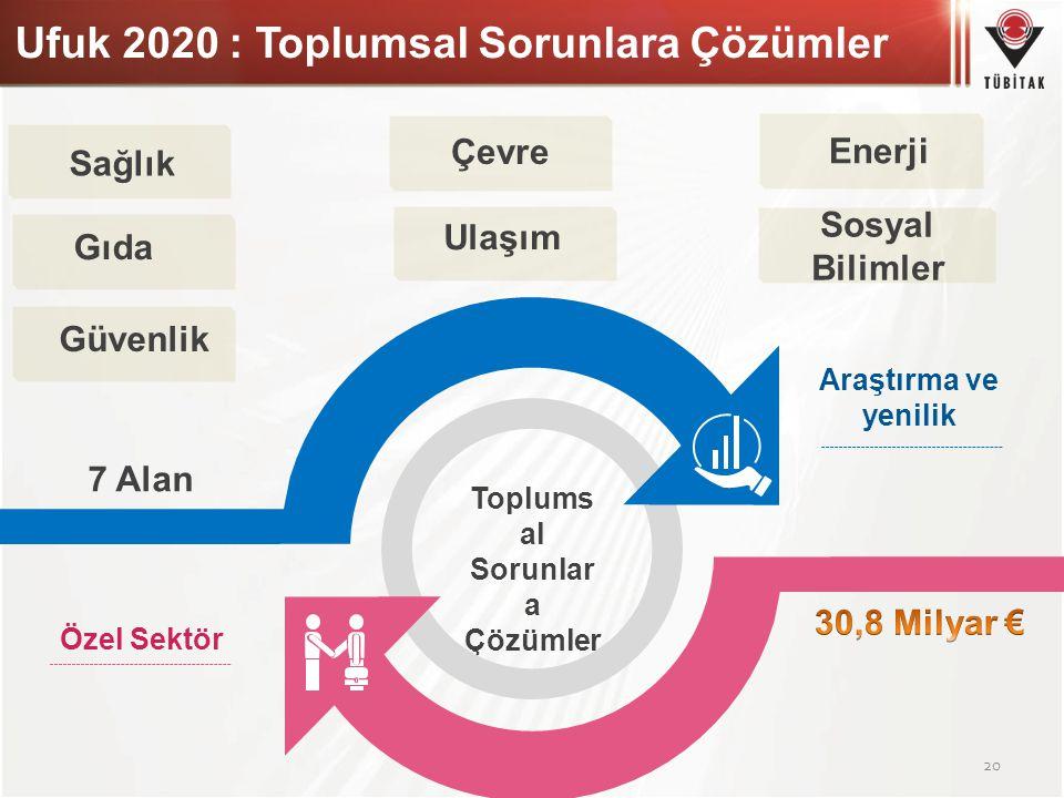Ufuk 2020 : Toplumsal Sorunlara Çözümler 20 Toplums al Sorunlar a Çözümler 7 Alan Özel Sektör Araştırma ve yenilik Sağlık Gıda Çevre Ulaşım Sosyal Bil