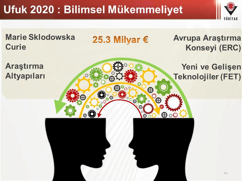 Ufuk 2020 : Bilimsel Mükemmeliyet 21 Marie Sklodowska Curie Araştırma Altyapıları Avrupa Araştırma Konseyi (ERC) Yeni ve Gelişen Teknolojiler (FET)