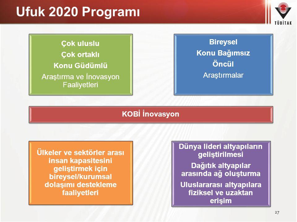 Ufuk 2020 Programı 27 Çok uluslu Çok ortaklı Konu Güdümlü Araştırma ve İnovasyon Faaliyetleri Çok uluslu Çok ortaklı Konu Güdümlü Araştırma ve İnovasy