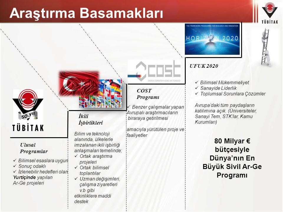 Ufuk 2020 Açılış Etkinliği H2020 Açılış Etkinliği 4-5 Haziran 2014 tarihlerinde İstanbul'da düzenlendi 800'ün üzerinde katılımcı (Üniversite, sanayi, KOBİ, TTO'lar, kurumlar, bilgi çoğaltıcıları, vb.) Komisyondan tam destek (Toplam 10 uzman) H2020 alanlarına yönelik oturumlar, tematik alanlar ve KOBİ eğitimleri SNE (Seconded National Expert) konusunda Komisyon ile mutabakat H2020 katılım Anlaşması imzalanmıştır.