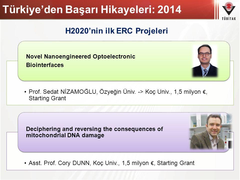 Türkiye'den Başarı Hikayeleri: 2014 H2020'nin ilk ERC Projeleri Prof. Sedat NİZAMOĞLU, Özyeğin Üniv. -> Koç Univ., 1,5 milyon €, Starting Grant Novel