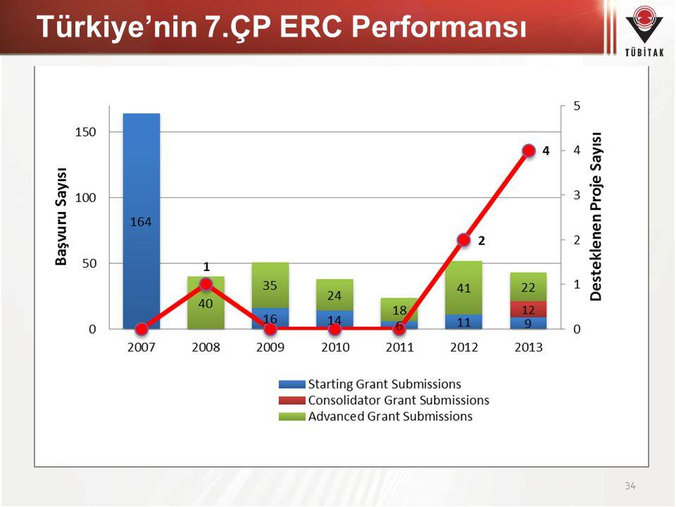 Türkiye'nin 7.ÇP ERC Performansı 34