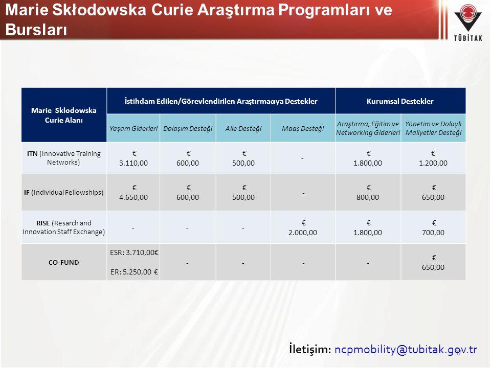 37 Marie Sklodowska Curie Alanı İstihdam Edilen/Görevlendirilen Araştırmacıya DesteklerKurumsal Destekler Yaşam GiderleriDolaşım DesteğiAile DesteğiMa