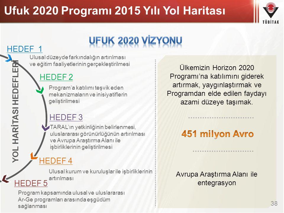 38 HEDEF 1 HEDEF 2 HEDEF 3 HEDEF 5 HEDEF 4 YOL HARİTASI HEDEFLERİ Ulusal düzeyde farkındalığın artırılması ve eğitim faaliyetlerinin gerçekleştirilmes