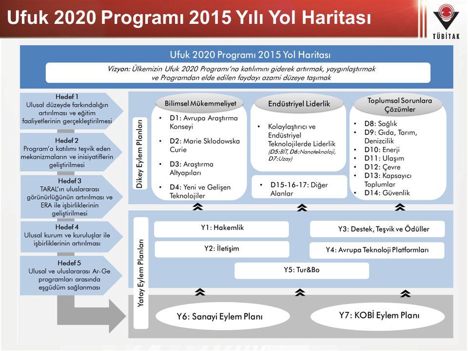 39 Ufuk 2020 Programı 2015 Yılı Yol Haritası