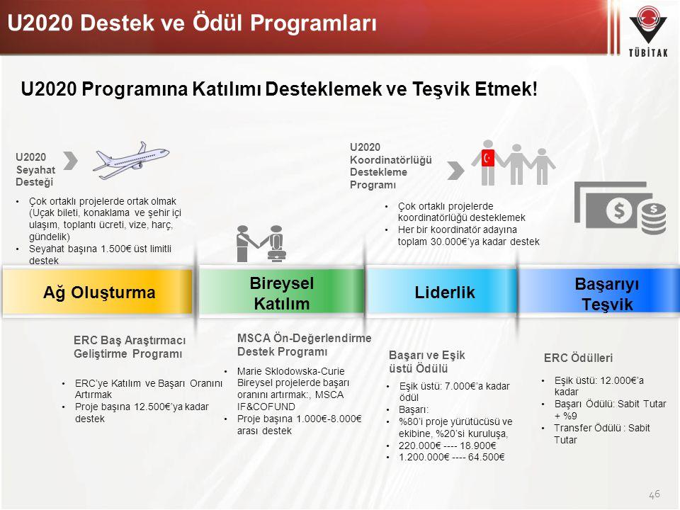 46 Ağ Oluşturma Bireysel Katılım Liderlik Başarıyı Teşvik U2020 Seyahat Desteği Çok ortaklı projelerde ortak olmak (Uçak bileti, konaklama ve şehir iç