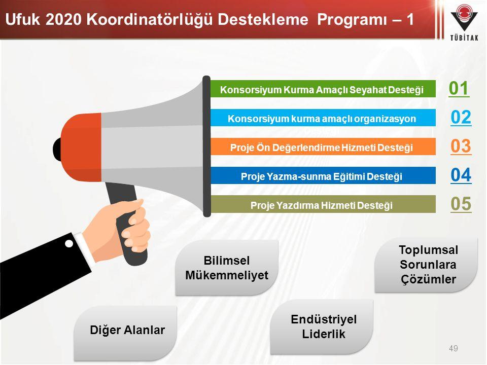 Ufuk 2020 Koordinatörlüğü Destekleme Programı – 1 49 Konsorsiyum Kurma Amaçlı Seyahat Desteği Konsorsiyum kurma amaçlı organizasyon Desteği Proje Ön D
