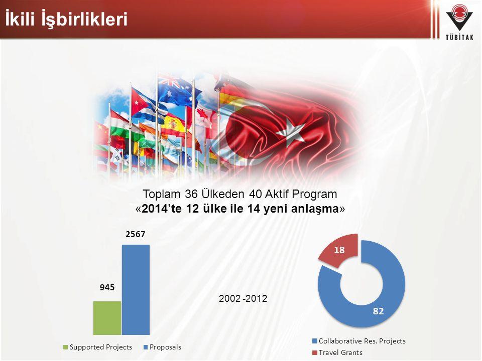İkili İşbirlikleri Toplam 36 Ülkeden 40 Aktif Program «2014'te 12 ülke ile 14 yeni anlaşma» 2002 -2012