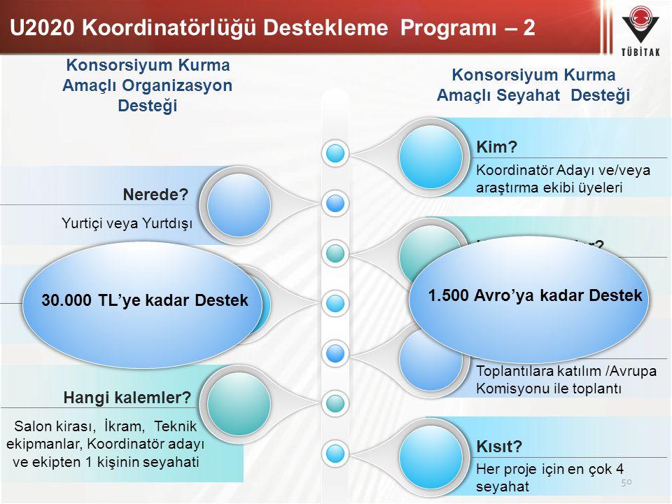 U2020 Koordinatörlüğü Destekleme Programı – 2 50 Konsorsiyum Kurma Amaçlı Organizasyon Desteği Konsorsiyum Kurma Amaçlı Seyahat Desteği Yurtiçi veya Y