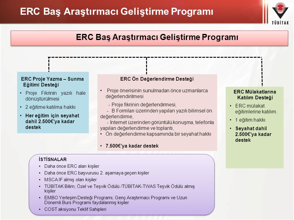 ERC Baş Araştırmacı Geliştirme Programı ERC Proje Yazma – Sunma Eğitimi Desteği Proje Fikrinin yazılı hale dönüştürülmesi 2 eğitime katılma hakkı Her