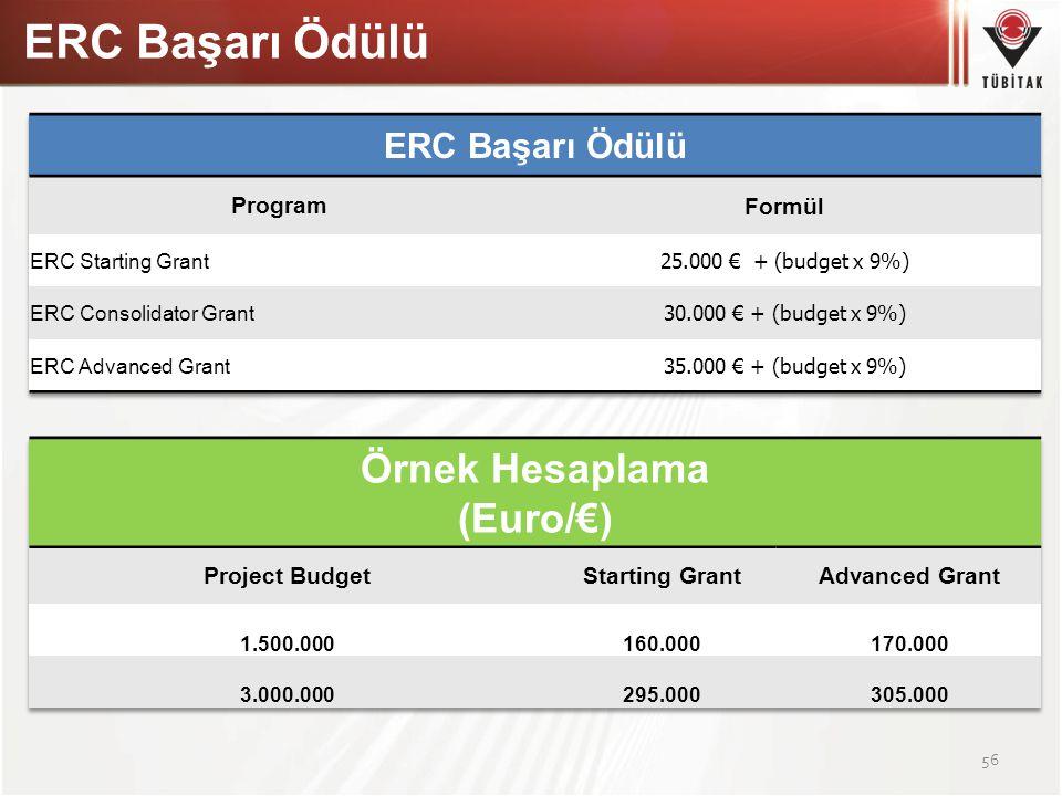 ERC Başarı Ödülü 56